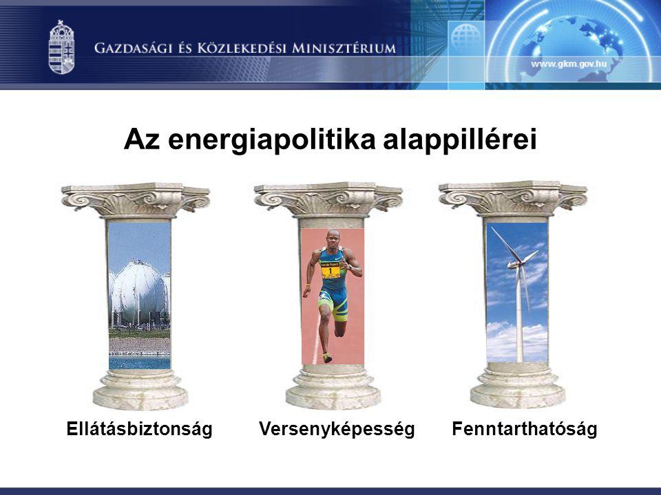 Az energiapolitika alappillérei Versenyképesség FenntarthatóságEllátásbiztonság