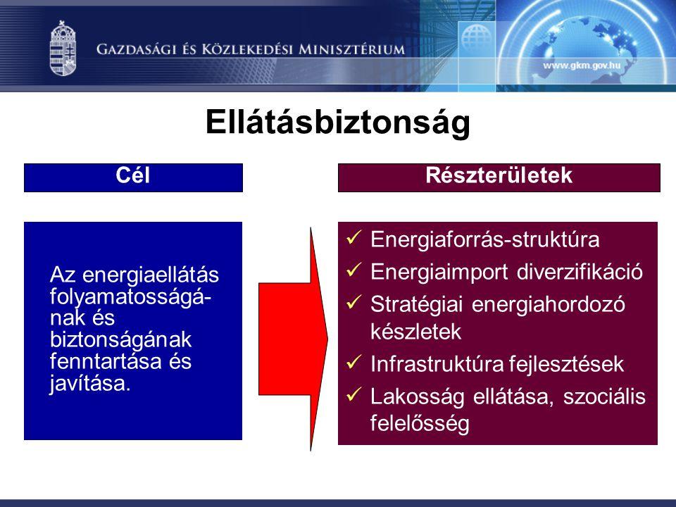 Az energiaellátás folyamatosságá- nak és biztonságának fenntartása és javítása. Energiaforrás-struktúra Energiaimport diverzifikáció Stratégiai energi