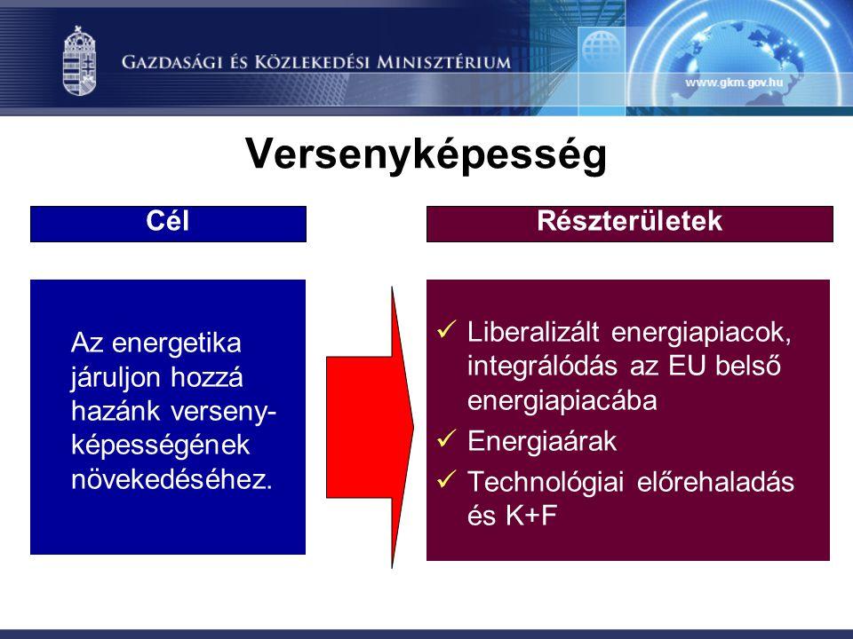 Versenyképesség Az energetika járuljon hozzá hazánk verseny- képességének növekedéséhez. Liberalizált energiapiacok, integrálódás az EU belső energiap