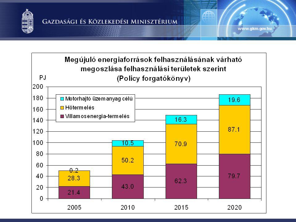 A stratégia elfogadásának folyamata  Az új energiapolitika megalapozása céljából 2005-2006 folyamán több előkészítő tanulmány, háttérelemzés készült, amelyeket a GKM honlapján nyilvános vitára bocsátott.