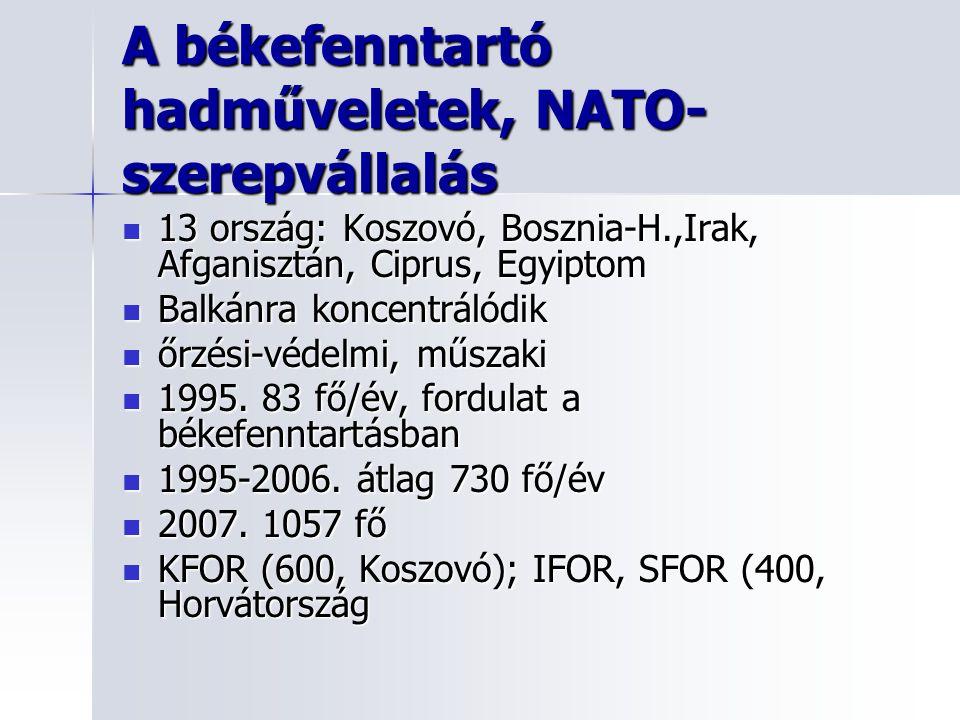 A békefenntartó hadműveletek, NATO- szerepvállalás 13 ország: Koszovó, Bosznia-H.,Irak, Afganisztán, Ciprus, Egyiptom 13 ország: Koszovó, Bosznia-H.,Irak, Afganisztán, Ciprus, Egyiptom Balkánra koncentrálódik Balkánra koncentrálódik őrzési-védelmi, műszaki őrzési-védelmi, műszaki 1995.