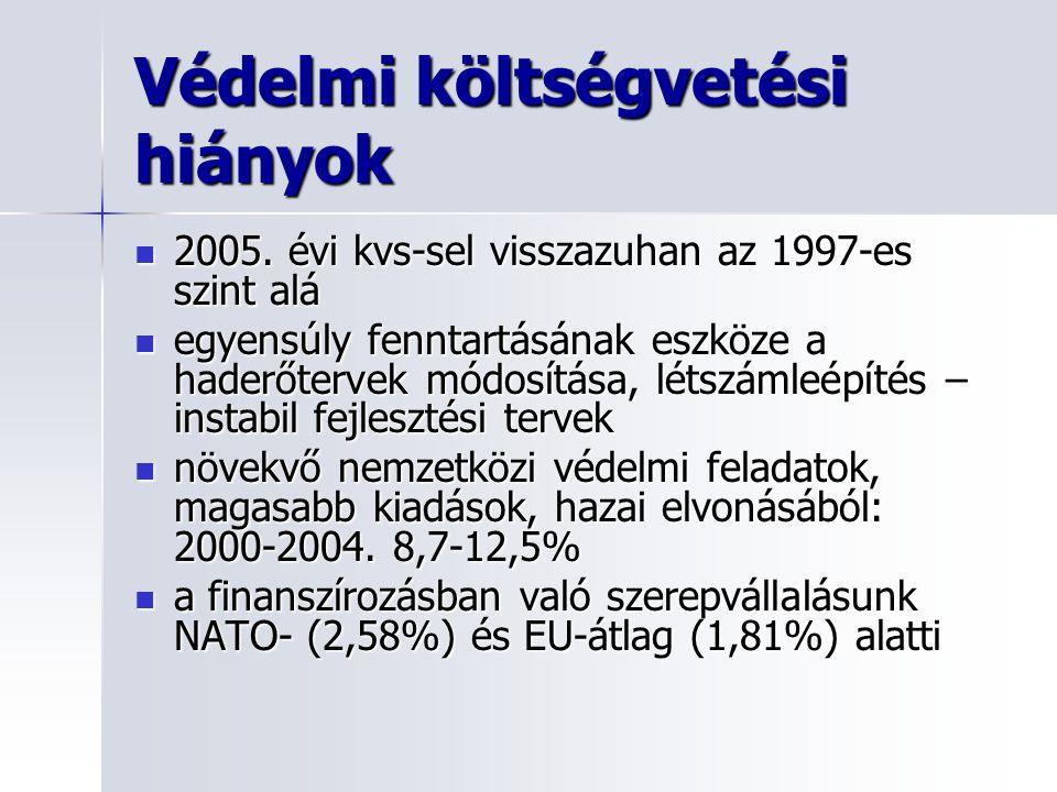 Védelmi költségvetési hiányok 2005.évi kvs-sel visszazuhan az 1997-es szint alá 2005.