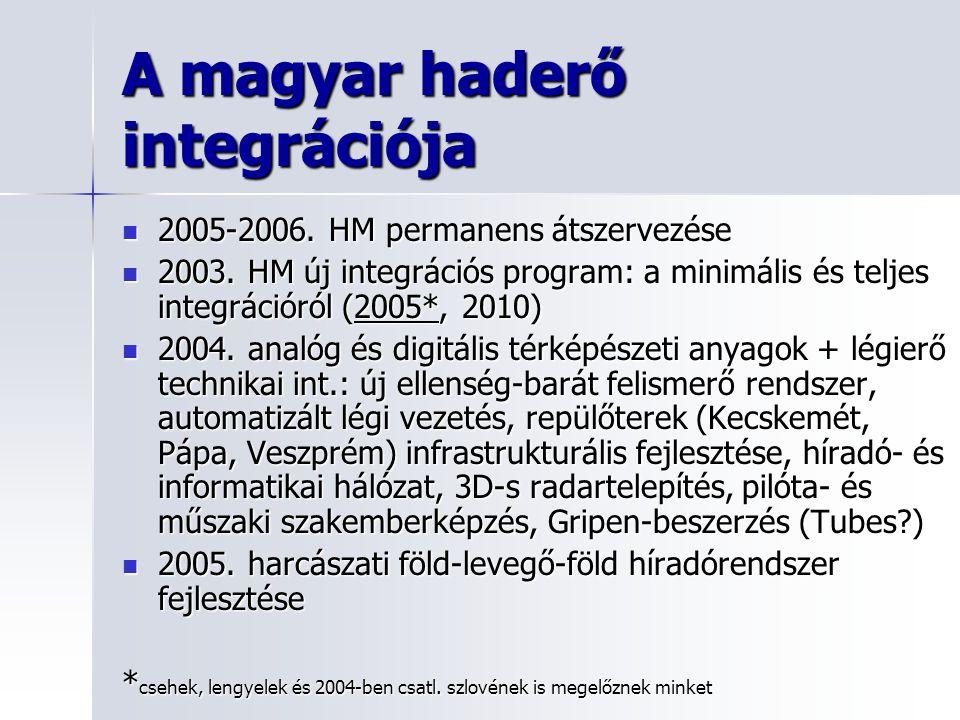 A magyar haderő integrációja 2005-2006.HM permanens átszervezése 2005-2006.