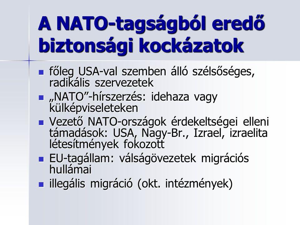 """A NATO-tagságból eredő biztonsági kockázatok főleg USA-val szemben álló szélsőséges, radikális szervezetek főleg USA-val szemben álló szélsőséges, radikális szervezetek """"NATO -hírszerzés: idehaza vagy külképviseleteken """"NATO -hírszerzés: idehaza vagy külképviseleteken Vezető NATO-országok érdekeltségei elleni támadások: USA, Nagy-Br., Izrael, izraelita létesítmények fokozott Vezető NATO-országok érdekeltségei elleni támadások: USA, Nagy-Br., Izrael, izraelita létesítmények fokozott EU-tagállam: válságövezetek migrációs hullámai EU-tagállam: válságövezetek migrációs hullámai illegális migráció (okt."""