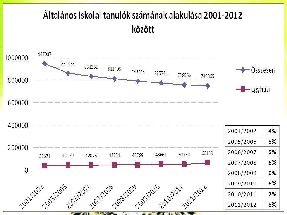 2001/20024% 2005/20065% 2006/20075% 2007/20086% 2008/20096% 2009/20106% 2010/20117% 2011/20128%