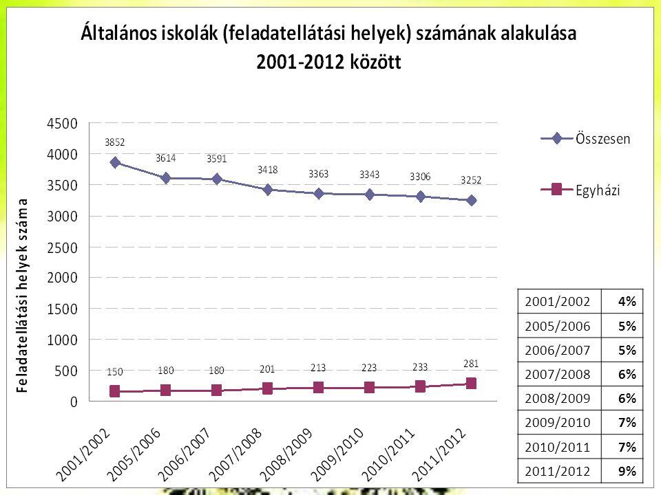 2001/20024% 2005/20065% 2006/20075% 2007/20086% 2008/20096% 2009/20107% 2010/20117% 2011/20129%