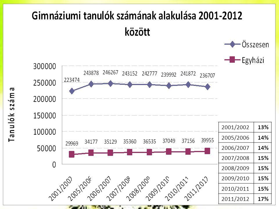 2001/200213% 2005/200614% 2006/200714% 2007/200815% 2008/200915% 2009/201015% 2010/201115% 2011/201217%
