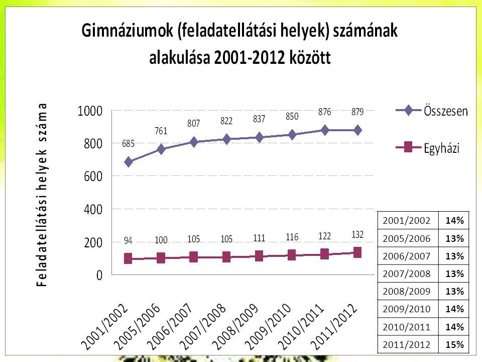 2001/200214% 2005/200613% 2006/200713% 2007/200813% 2008/200913% 2009/201014% 2010/201114% 2011/201215%