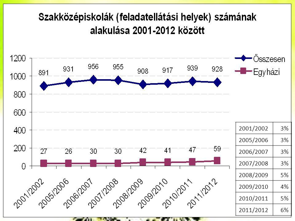 2001/20023% 2005/20063% 2006/20073% 2007/20083% 2008/20095% 2009/20104% 2010/20115% 2011/20126%