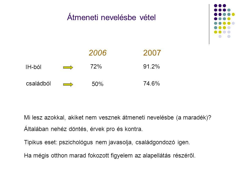 Átmeneti nevelésbe vétel 2006 IH-ból 72% családból 50% 2007 91.2% 74.6% Mi lesz azokkal, akiket nem vesznek átmeneti nevelésbe (a maradék)? Általában