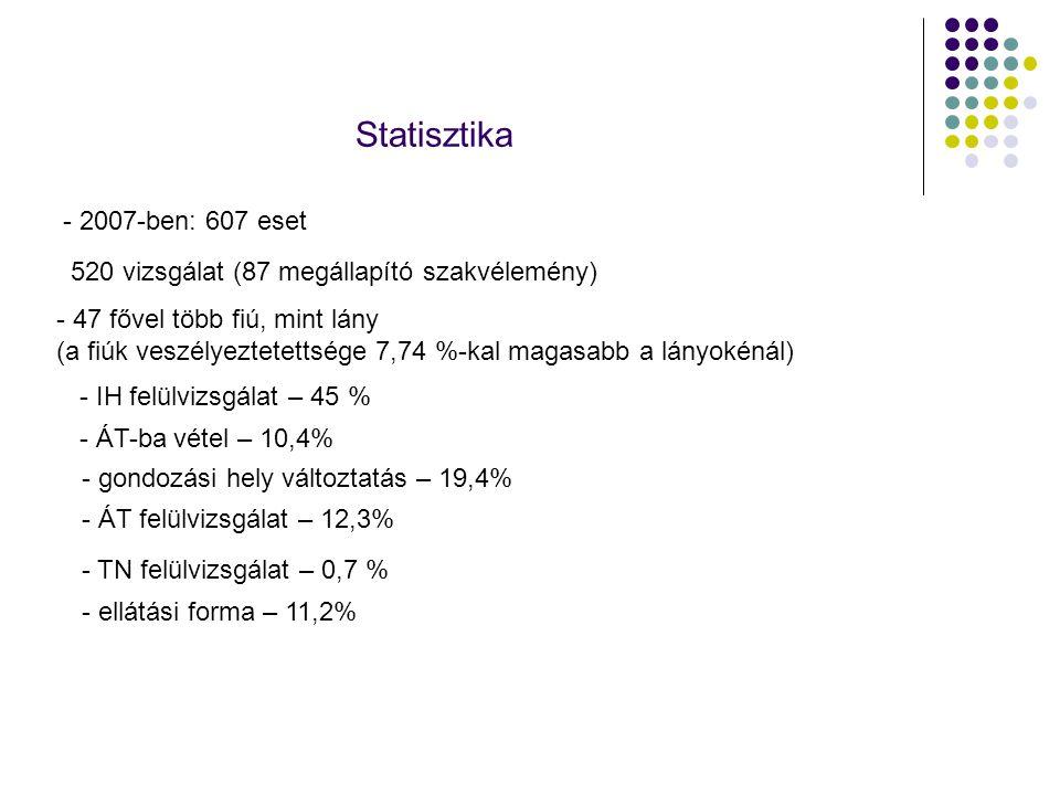 Statisztika - 2007-ben: 607 eset 520 vizsgálat (87 megállapító szakvélemény) - 47 fővel több fiú, mint lány (a fiúk veszélyeztetettsége 7,74 %-kal mag