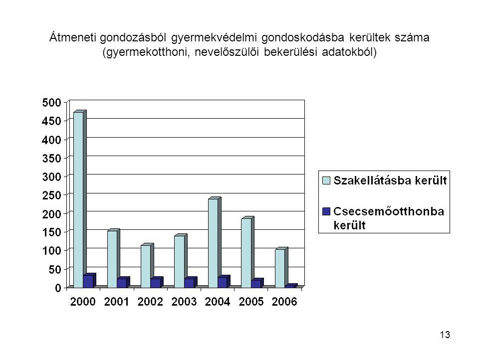 13 Átmeneti gondozásból gyermekvédelmi gondoskodásba kerültek száma (gyermekotthoni, nevelőszülői bekerülési adatokból)