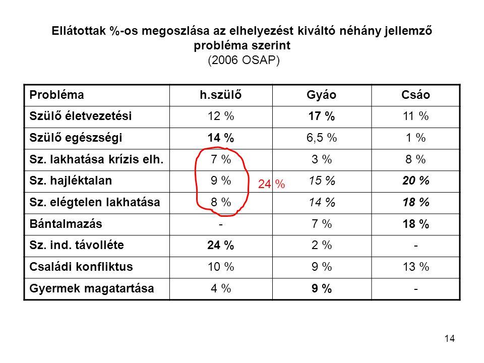 14 Ellátottak %-os megoszlása az elhelyezést kiváltó néhány jellemző probléma szerint (2006 OSAP) Problémah.szülőGyáoCsáo Szülő életvezetési12 %17 %11 % Szülő egészségi14 %6,5 %1 % Sz.