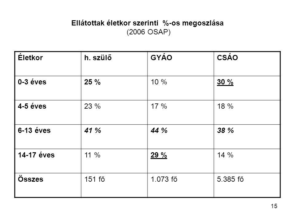 15 Ellátottak életkor szerinti %-os megoszlása (2006 OSAP) Életkorh.