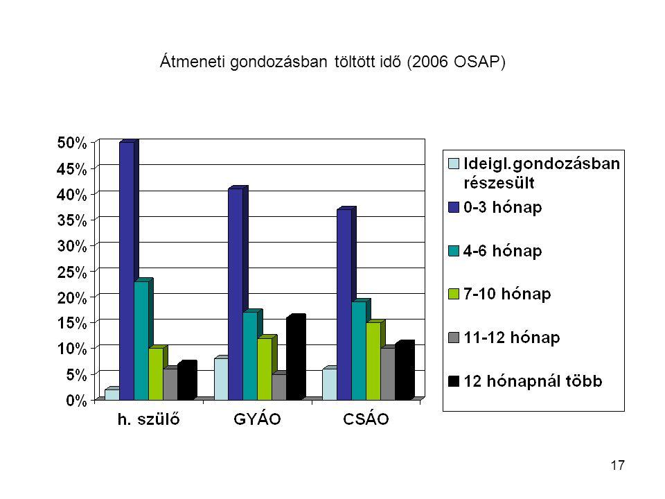 17 Átmeneti gondozásban töltött idő (2006 OSAP)
