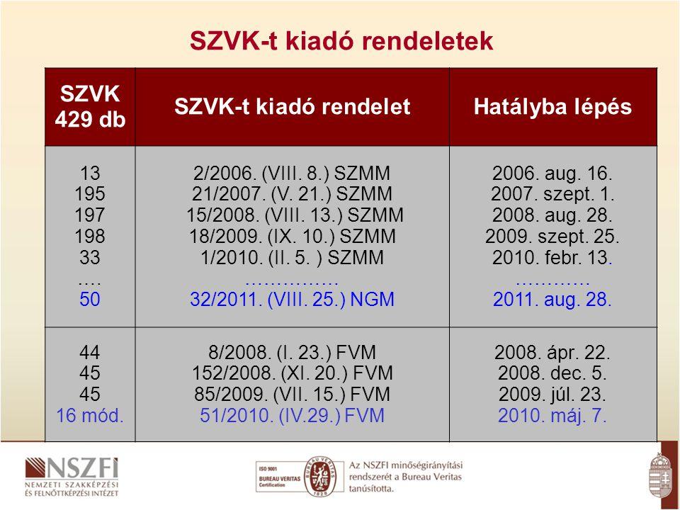 SZVK-t kiadó rendeletek SZVK 429 db SZVK-t kiadó rendeletHatályba lépés 13 195 197 198 33 …. 50 2/2006. (VIII. 8.) SZMM 21/2007. (V. 21.) SZMM 15/2008