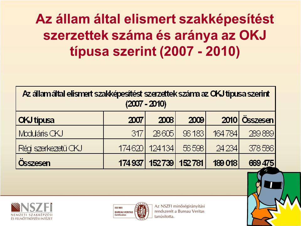Az állam által elismert szakképesítést szerzettek száma és aránya az OKJ típusa szerint (2007 - 2010)