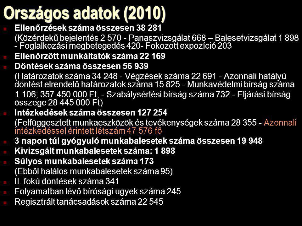 Országos adatok (2010) Ellenőrzések száma összesen 38 281 (Közérdekű bejelentés 2 570 - Panaszvizsgálat 668 – Balesetvizsgálat 1 898 - Foglalkozási me