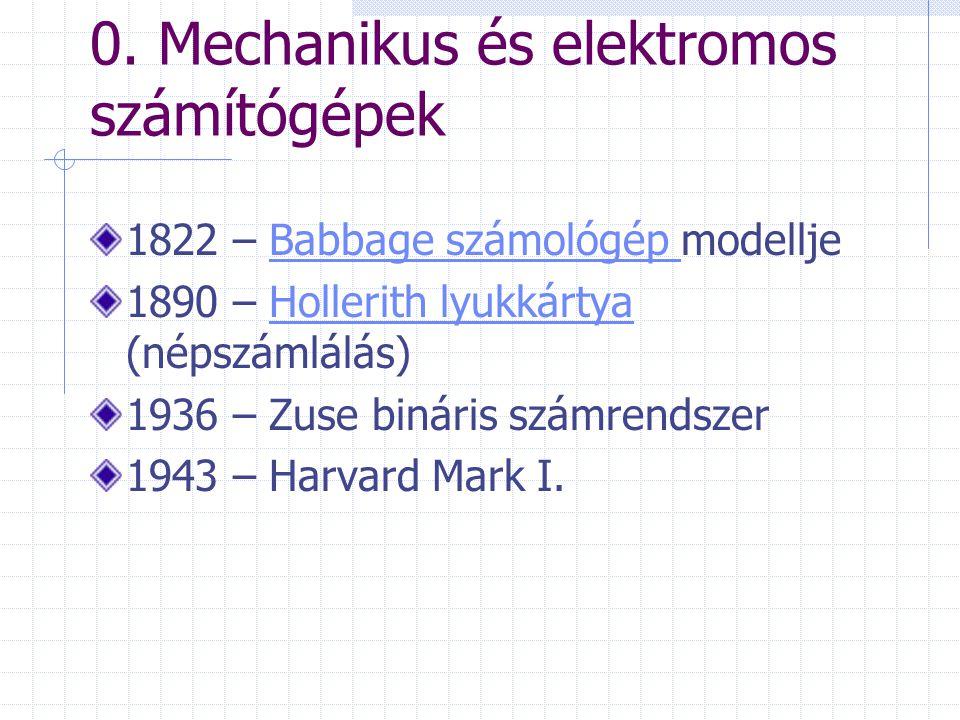 0. Mechanikus és elektromos számítógépek 1822 – Babbage számológép modelljeBabbage számológép 1890 – Hollerith lyukkártya (népszámlálás)Hollerith lyuk