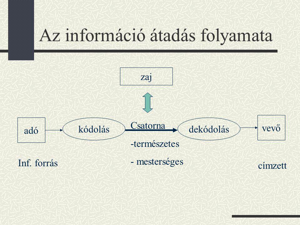 Az információ átadás folyamata adó vevő kódolásdekódolás Csatorna -természetes - mesterséges Inf. forrás címzett zaj