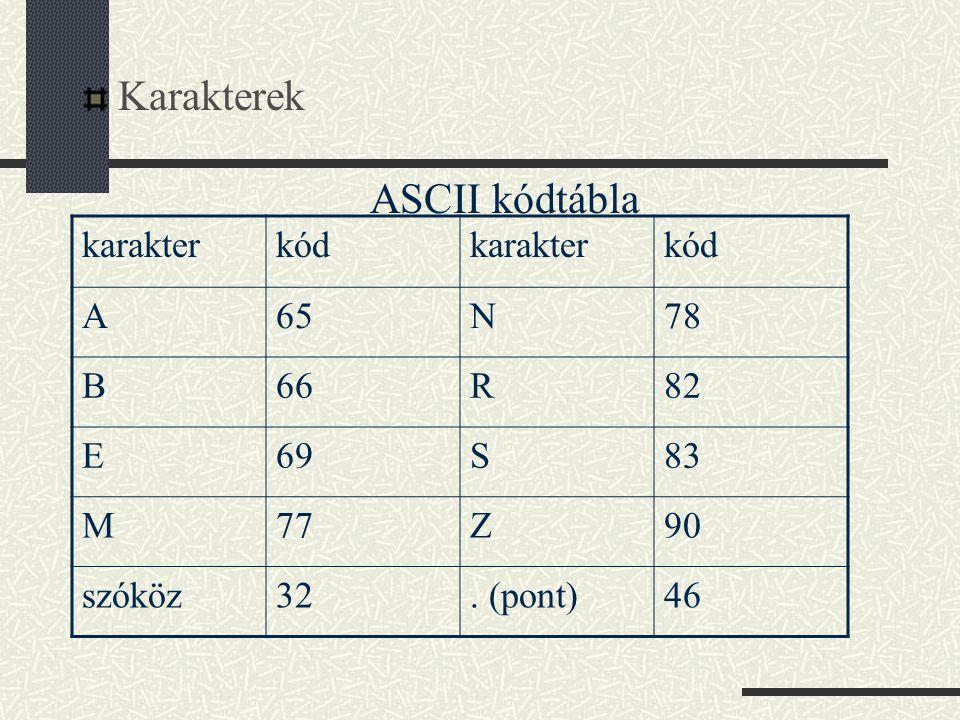 Karakterek ASCII kódtábla karakterkódkarakterkód A65N78 B66R82 E69S83 M77Z90 szóköz32. (pont)46