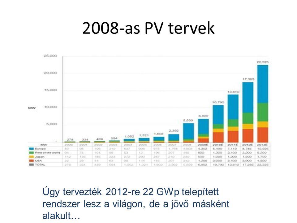 2008-as PV tervek Úgy tervezték 2012-re 22 GWp telepített rendszer lesz a világon, de a jövő másként alakult…