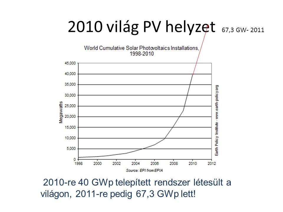 2010 világ PV helyzet 67,3 GW- 2011 2010-re 40 GWp telepített rendszer létesült a világon, 2011-re pedig 67,3 GWp lett!