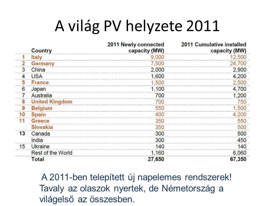 A világ PV helyzete 2011 A 2011-ben telepített új napelemes rendszerek.
