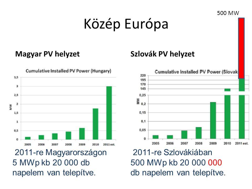 Közép Európa Magyar PV helyzetSzlovák PV helyzet 500 MW 2011-re Magyarországon 5 MWp kb 20 000 db napelem van telepítve. 2011-re Szlovákiában 500 MWp