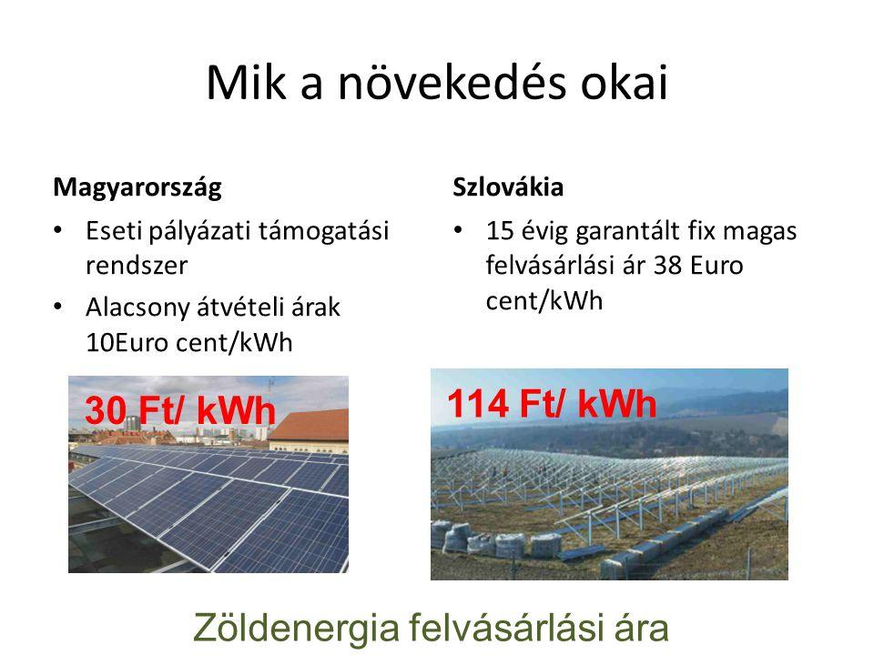 Mik a növekedés okai Magyarország Eseti pályázati támogatási rendszer Alacsony átvételi árak 10Euro cent/kWh Szlovákia 15 évig garantált fix magas felvásárlási ár 38 Euro cent/kWh 30 Ft/ kWh 114 Ft/ kWh Zöldenergia felvásárlási ára