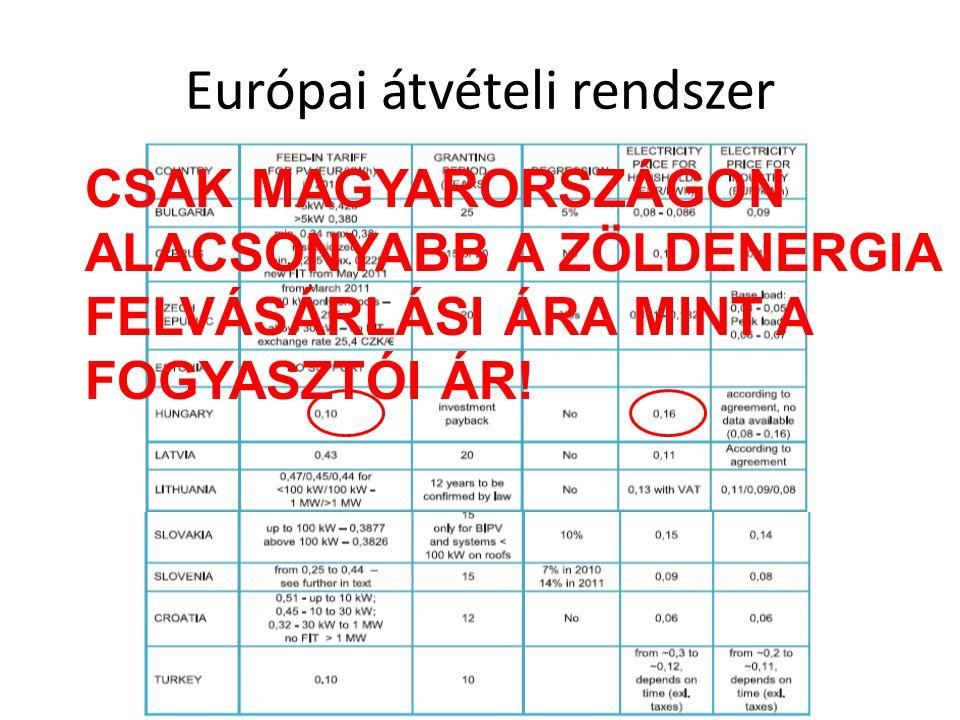 Európai átvételi rendszer CSAK MAGYARORSZÁGON ALACSONYABB A ZÖLDENERGIA FELVÁSÁRLÁSI ÁRA MINT A FOGYASZTÓI ÁR!
