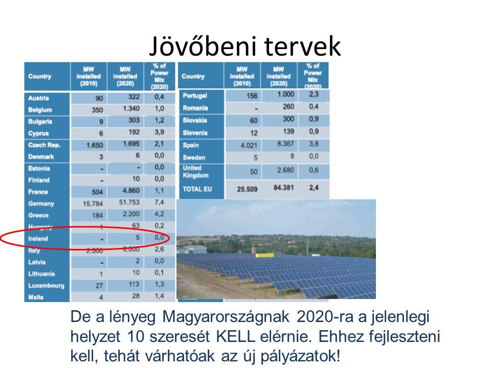 Jövőbeni tervek De a lényeg Magyarországnak 2020-ra a jelenlegi helyzet 10 szeresét KELL elérnie. Ehhez fejleszteni kell, tehát várhatóak az új pályáz