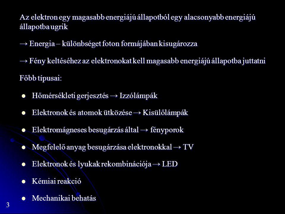 3 Az elektron egy magasabb energiájú állapotból egy alacsonyabb energiájú állapotba ugrik → Energia – különbséget foton formájában kisugározza → Fény keltéséhez az elektronokat kell magasabb energiájú állapotba juttatni Főbb típusai: Hőmérsékleti gerjesztés → Izzólámpák Hőmérsékleti gerjesztés → Izzólámpák Elektronok és atomok ütközése → Kisülőlámpák Elektronok és atomok ütközése → Kisülőlámpák Elektromágneses besugárzás által → fényporok Elektromágneses besugárzás által → fényporok Megfelelő anyag besugárzása elektronokkal → TV Megfelelő anyag besugárzása elektronokkal → TV Elektronok és lyukak rekombinációja → LED Elektronok és lyukak rekombinációja → LED Kémiai reakció Kémiai reakció Mechanikai behatás Mechanikai behatás