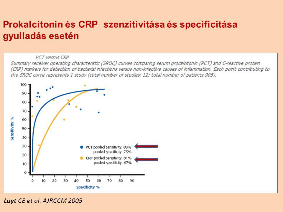 Luyt CE et al. AJRCCM 2005 Prokalcitonin és CRP szenzitivitása és specificitása gyulladás esetén