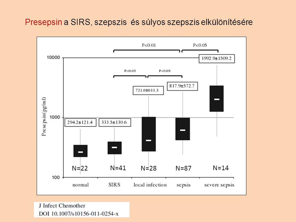 Presepsin a SIRS, szepszis és súlyos szepszis elkülönítésére N=22 N=41 N=28N=87 N=14