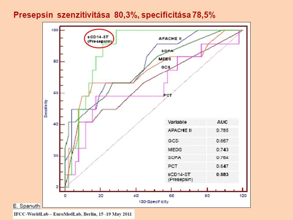 Presepsin szenzitivitása 80,3%, specificitása 78,5%