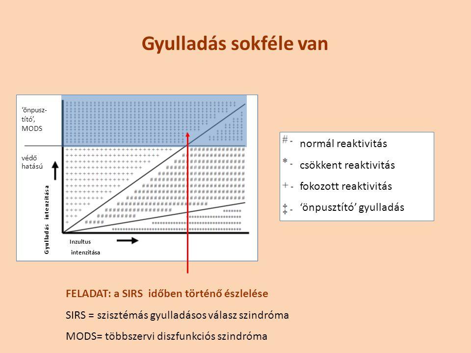 Gyulladás sokféle van normál reaktivitás csökkent reaktivitás fokozott reaktivitás 'önpusztító' gyulladás Gyulladás intenzitása védő hatású 'önpusz- tító', MODS FELADAT: a SIRS időben történő észlelése SIRS = szisztémás gyulladásos válasz szindróma MODS= többszervi diszfunkciós szindróma Inzultus intenzitása