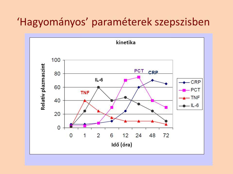 'Hagyományos' paraméterek szepszisben kinetika Relatív plazmaszint Idő (óra) TNF IL-6 PCT CRP