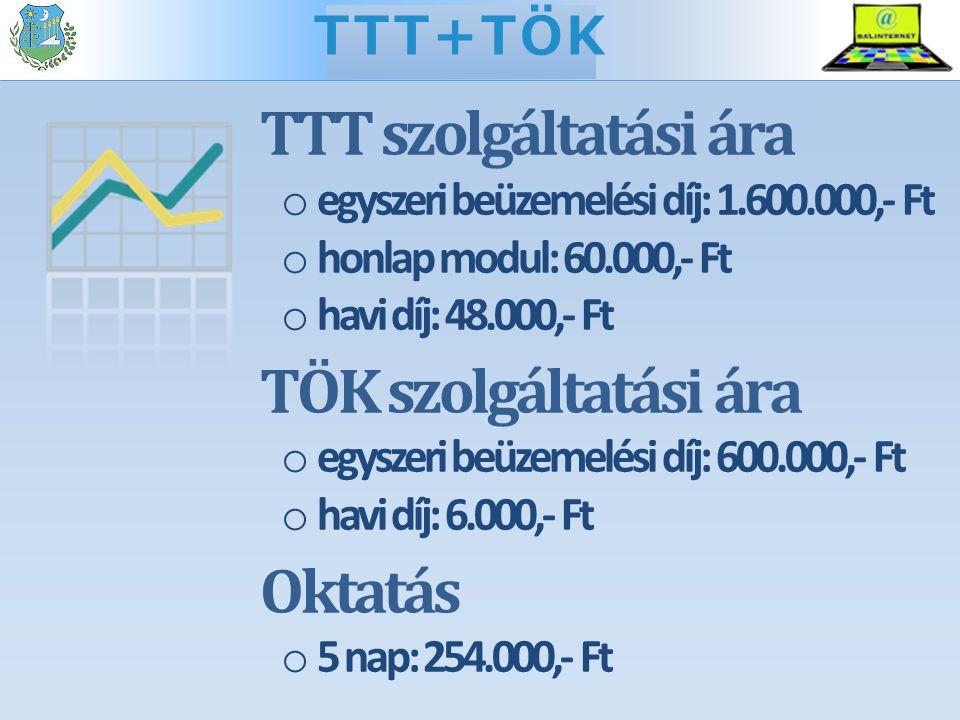 TTT szolgáltatási ára o egyszeri beüzemelési díj: 1.600.000,- Ft o honlap modul: 60.000,- Ft o havi díj: 48.000,- Ft TÖK szolgáltatási ára o egyszeri beüzemelési díj: 600.000,- Ft o havi díj: 6.000,- Ft Oktatás o 5 nap: 254.000,- Ft TTT+TÖK
