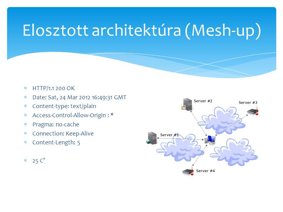  HTTP/1.1 200 OK  Date: Sat, 24 Mar 2012 16:49:31 GMT  Content-type: text/plain  Access-Control-Allow-Origin : *  Pragma: no-cache  Connection: