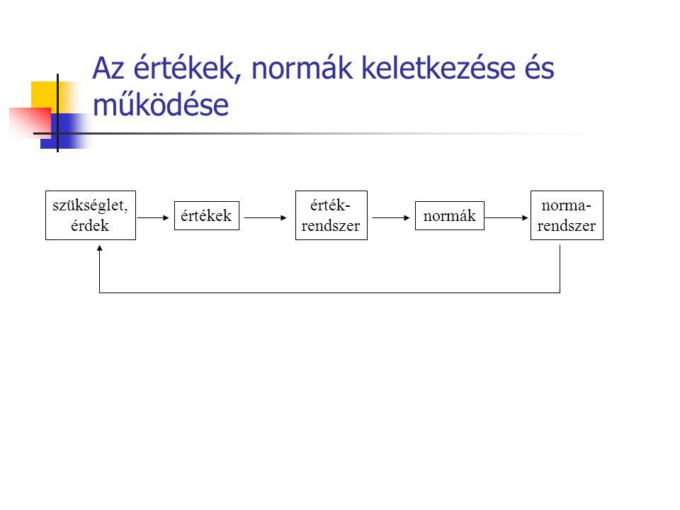Az értékek, normák keletkezése és működése szükséglet, érdek értékek érték- rendszer normák norma- rendszer