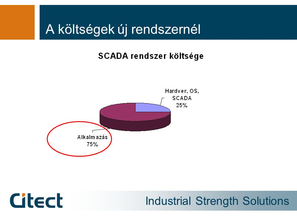 Industrial Strength Solutions A váltás szükségessége A meglévő SCADA rendszer támogatása megszűnt Az operációs rendszer támogatottsága megszűnt A rendszer karbantartása egyre nehézkesebbé vált A PC-k fejlődésével a régi kommunikációs felületek már drágán érhetők el