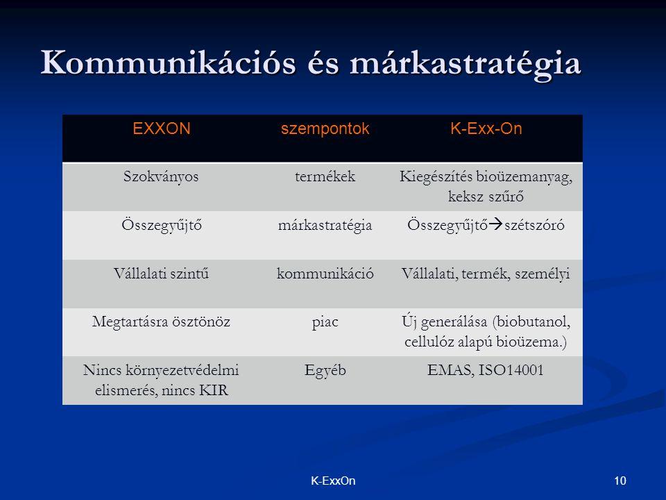 Kommunikációs és márkastratégia 10K-ExxOn EXXONszempontokK-Exx-On SzokványostermékekKiegészítés bioüzemanyag, keksz szűrő ÖsszegyűjtőmárkastratégiaÖsszegyűjtő  szétszóró Vállalati szintűkommunikációVállalati, termék, személyi Megtartásra ösztönözpiacÚj generálása (biobutanol, cellulóz alapú bioüzema.) Nincs környezetvédelmi elismerés, nincs KIR EgyébEMAS, ISO14001