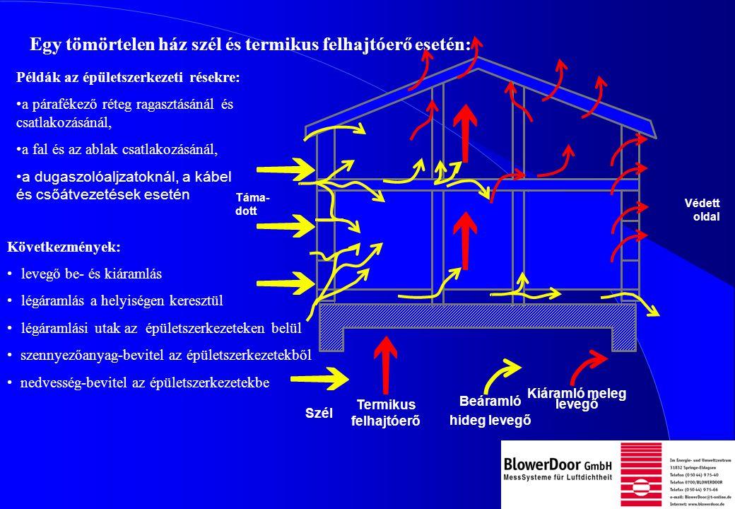 Táma- dott Védett oldal Szél Termikus felhajtóerő Egy tömörtelen ház szél és termikus felhajtóerő esetén: Példák az épületszerkezeti résekre: a párafékező réteg ragasztásánál és csatlakozásánál, a fal és az ablak csatlakozásánál, a dugaszolóaljzatoknál, a kábel és csőátvezetések esetén Következmények: levegő be- és kiáramlás légáramlás a helyiségen keresztül légáramlási utak az épületszerkezeteken belül szennyezőanyag-bevitel az épületszerkezetekből nedvesség-bevitel az épületszerkezetekbe Beáramló hideg levegő Kiáramló meleg levegő