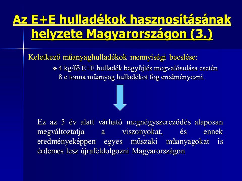 Az E+E hulladékok hasznosításának helyzete Magyarországon (3.) Keletkező műanyaghulladékok mennyiségi becslése:  4 kg/fő E+E hulladék begyűjtés megva