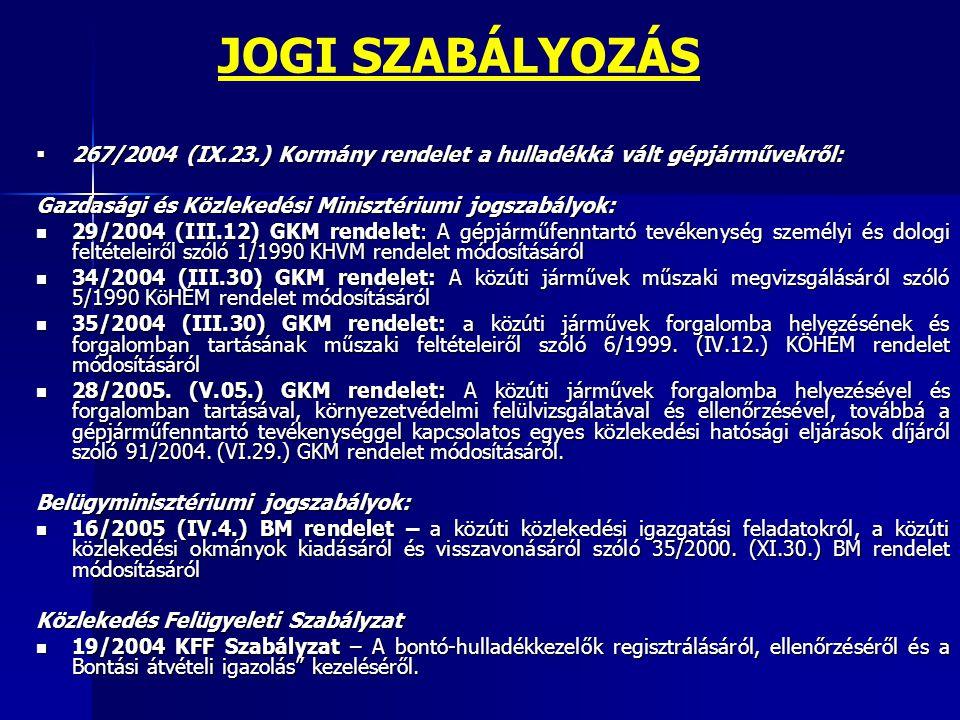  267/2004 (IX.23.) Kormány rendelet a hulladékká vált gépjárművekről: Gazdasági és Közlekedési Minisztériumi jogszabályok: 29/2004 (III.12) GKM rende