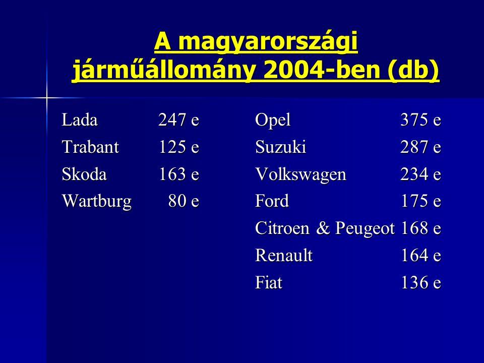 A magyarországi járműállomány 2004-ben (db) Lada247 e Opel375 e Trabant125 e Suzuki287 e Skoda163 e Volkswagen234 e Wartburg 80 e Ford175 e Citroen &