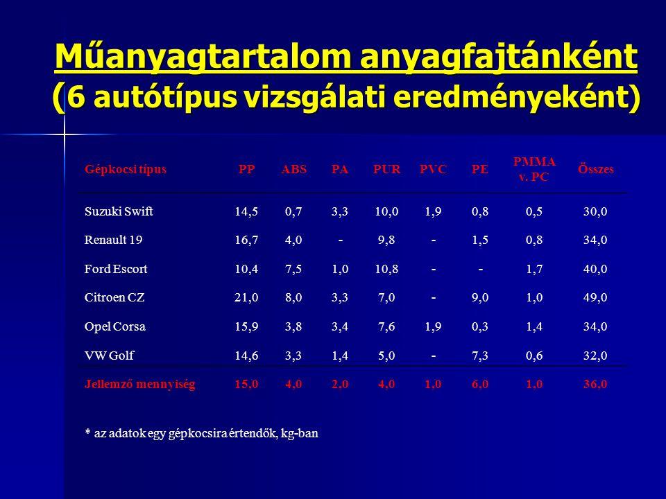 Műanyagtartalom anyagfajtánként ( 6 autótípus vizsgálati eredményeként) Gépkocsi típusPPABSPAPURPVCPE PMMA v. PC Összes Suzuki Swift14,50,73,310,01,90