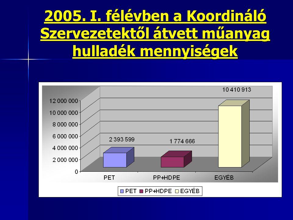 2005. I. félévben a Koordináló Szervezetektől átvett műanyag hulladék mennyiségek
