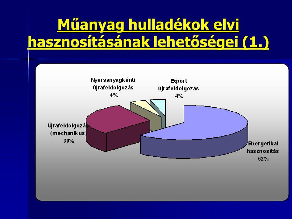 Műanyag hulladékok elvi hasznosításának lehetőségei (1.)